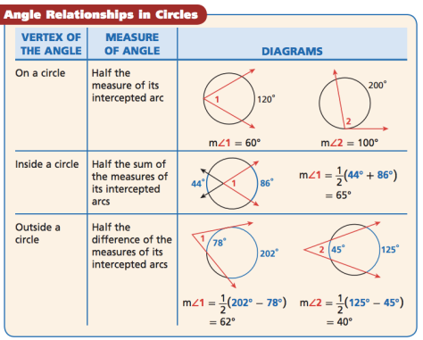 AngleRelationshipsInCircleTable